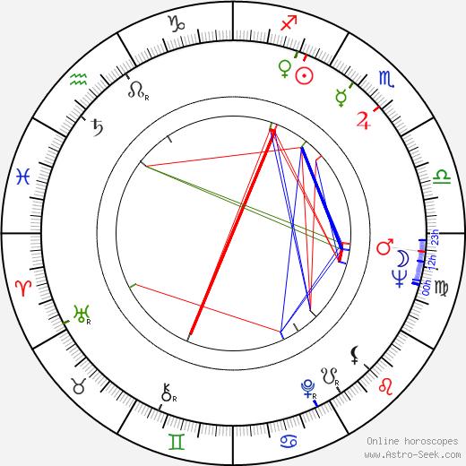 Vyacheslav Nevinnyy birth chart, Vyacheslav Nevinnyy astro natal horoscope, astrology