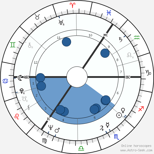 Wolfgang Rademann wikipedia, horoscope, astrology, instagram