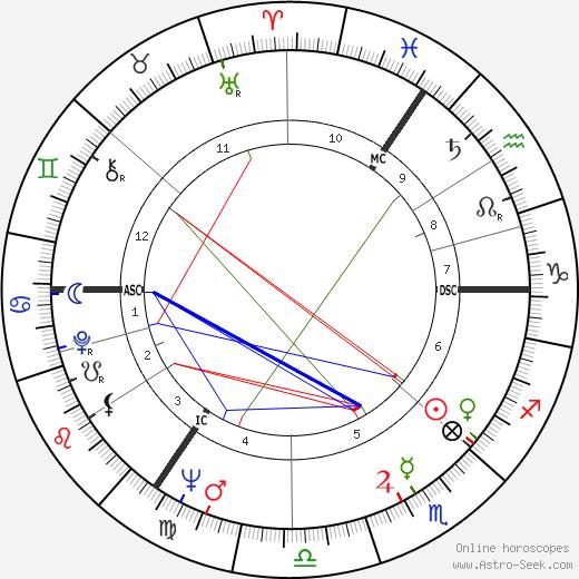 Wolfgang Rademann birth chart, Wolfgang Rademann astro natal horoscope, astrology