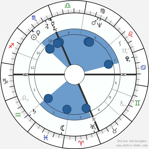 Woody Fraser wikipedia, horoscope, astrology, instagram