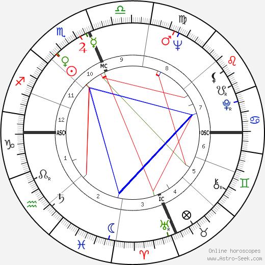 Woody Fraser tema natale, oroscopo, Woody Fraser oroscopi gratuiti, astrologia