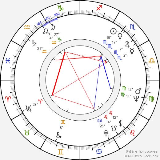 Zeno Dostál birth chart, biography, wikipedia 2019, 2020