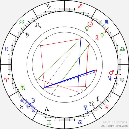 Žofia Martišová birth chart, Žofia Martišová astro natal horoscope, astrology