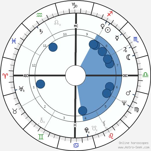 Abimael Guzman wikipedia, horoscope, astrology, instagram