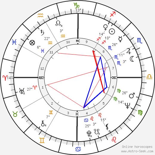 Abimael Guzman birth chart, biography, wikipedia 2019, 2020