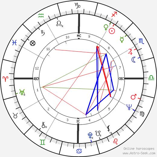 Abimael Guzman birth chart, Abimael Guzman astro natal horoscope, astrology