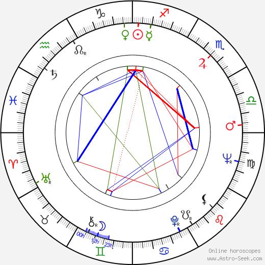 Aki Aleong tema natale, oroscopo, Aki Aleong oroscopi gratuiti, astrologia