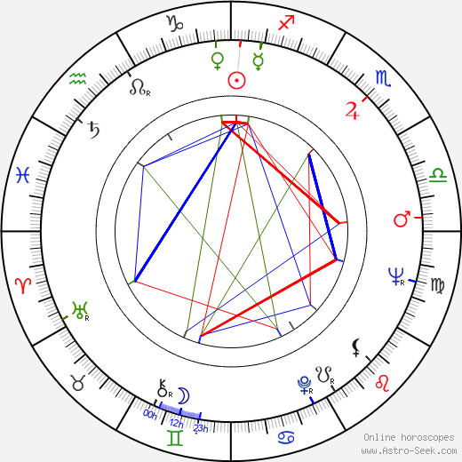 Al Kaline astro natal birth chart, Al Kaline horoscope, astrology