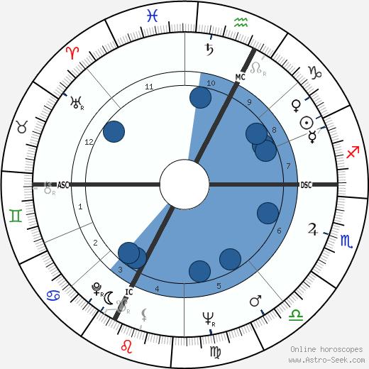 Claudio Scimone wikipedia, horoscope, astrology, instagram