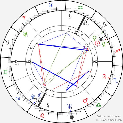 Claudio Scimone tema natale, oroscopo, Claudio Scimone oroscopi gratuiti, astrologia