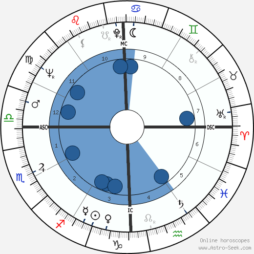 David Gene Pearson wikipedia, horoscope, astrology, instagram