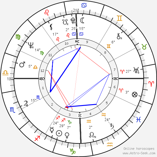 David Gene Pearson birth chart, biography, wikipedia 2019, 2020