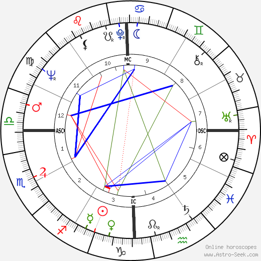 David Gene Pearson astro natal birth chart, David Gene Pearson horoscope, astrology