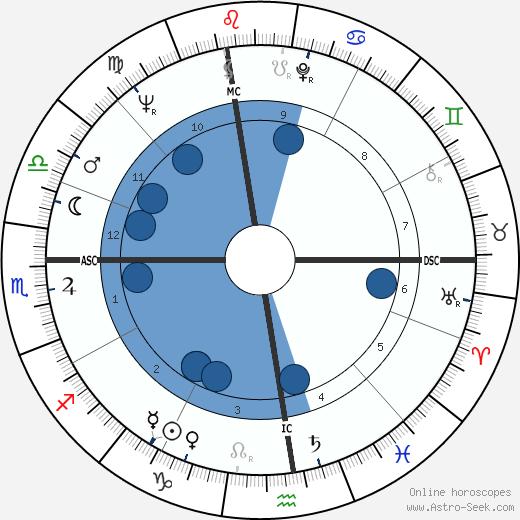 Del Shannon wikipedia, horoscope, astrology, instagram
