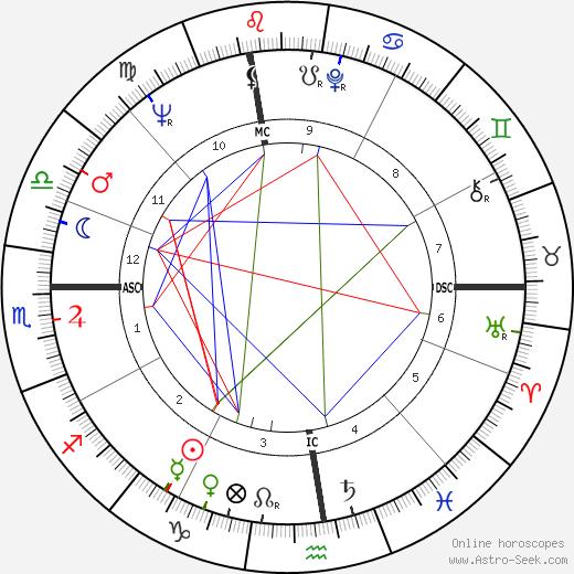 Del Shannon tema natale, oroscopo, Del Shannon oroscopi gratuiti, astrologia