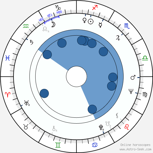 Dezső Garas wikipedia, horoscope, astrology, instagram