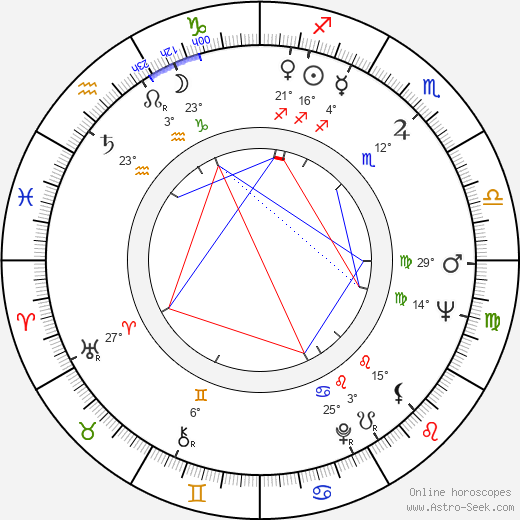 Dezső Garas birth chart, biography, wikipedia 2019, 2020