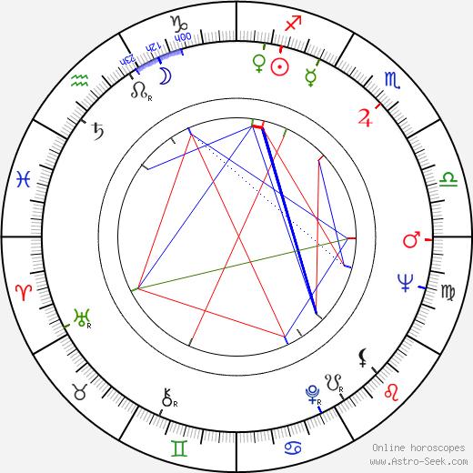 Dezső Garas astro natal birth chart, Dezső Garas horoscope, astrology