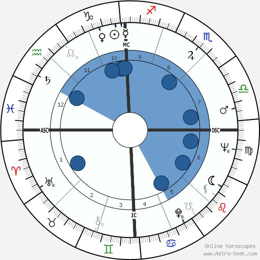 Giancarlo Baghetti wikipedia, horoscope, astrology, instagram