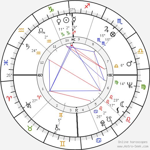 Giancarlo Baghetti birth chart, biography, wikipedia 2020, 2021