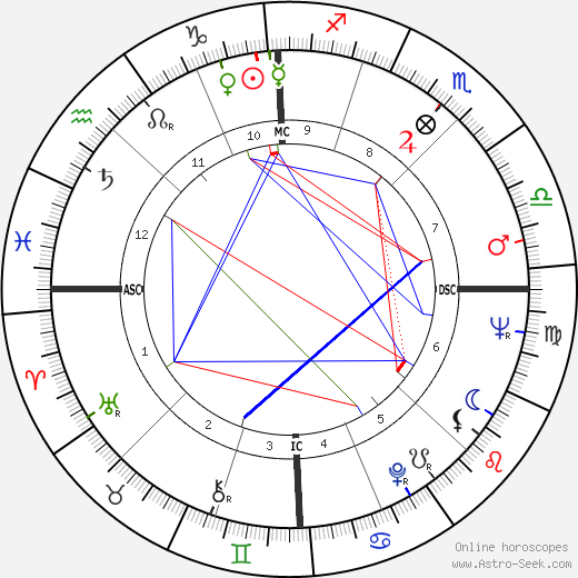 Giancarlo Baghetti birth chart, Giancarlo Baghetti astro natal horoscope, astrology