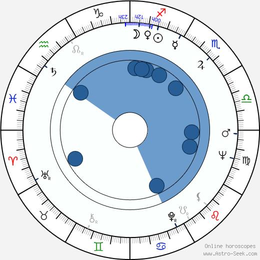 Gordon Parks Jr. wikipedia, horoscope, astrology, instagram