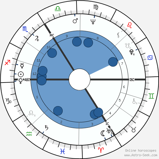 Helen Hutchinson wikipedia, horoscope, astrology, instagram