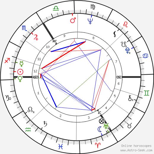 Helen Hutchinson день рождения гороскоп, Helen Hutchinson Натальная карта онлайн