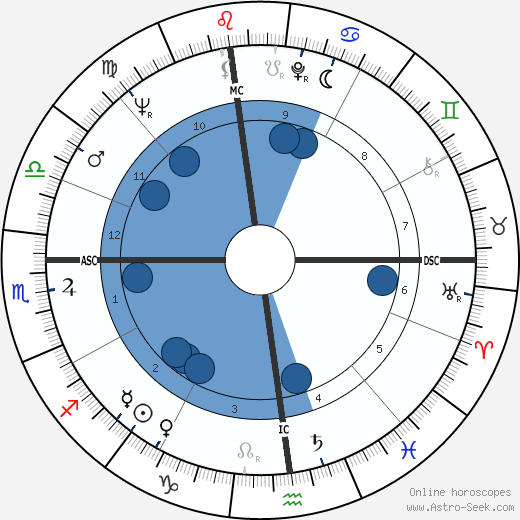 Howard Lang wikipedia, horoscope, astrology, instagram