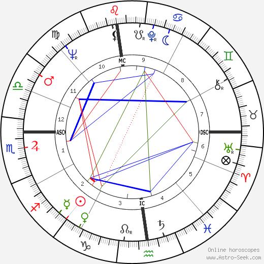Howard Lang tema natale, oroscopo, Howard Lang oroscopi gratuiti, astrologia