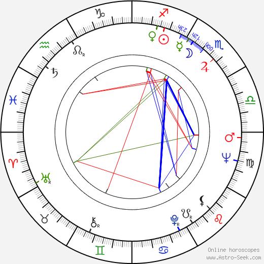 Ingvar Hirdwall astro natal birth chart, Ingvar Hirdwall horoscope, astrology