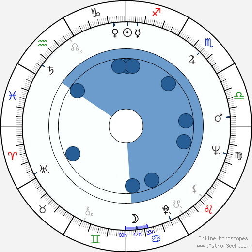 Irma Dorantes wikipedia, horoscope, astrology, instagram