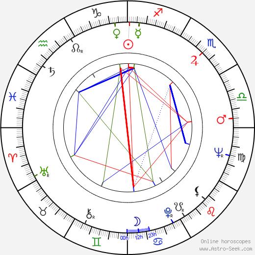 Irma Dorantes birth chart, Irma Dorantes astro natal horoscope, astrology