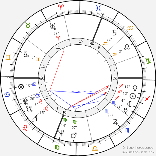 Joan Didion birth chart, biography, wikipedia 2017, 2018