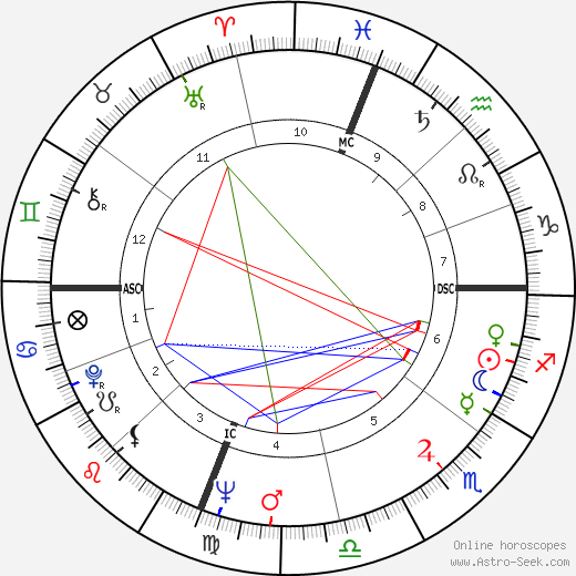 Joan Didion astro natal birth chart, Joan Didion horoscope, astrology
