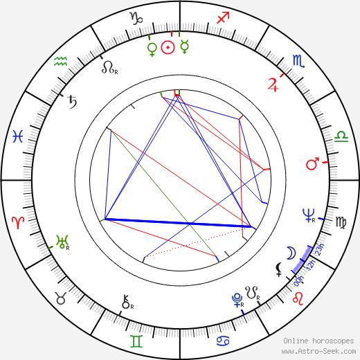 John Ashley astro natal birth chart, John Ashley horoscope, astrology
