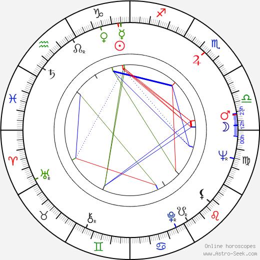 John F. Akers tema natale, oroscopo, John F. Akers oroscopi gratuiti, astrologia