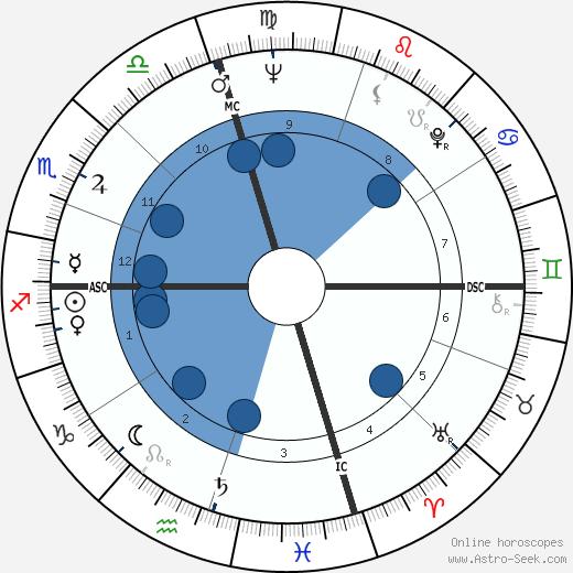 John McCracken wikipedia, horoscope, astrology, instagram