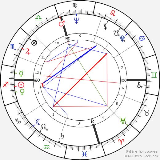 John McCracken день рождения гороскоп, John McCracken Натальная карта онлайн