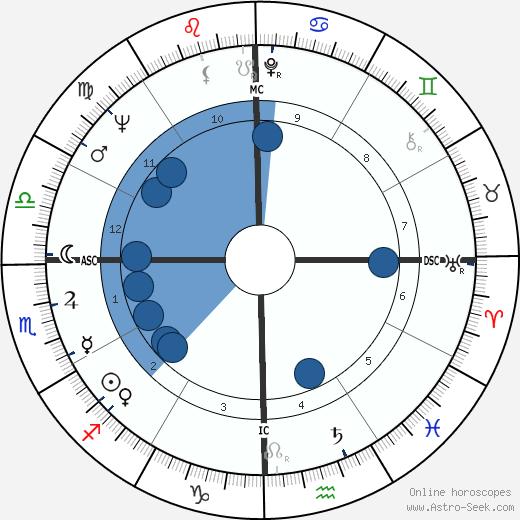 Joseph Arnold Evans wikipedia, horoscope, astrology, instagram