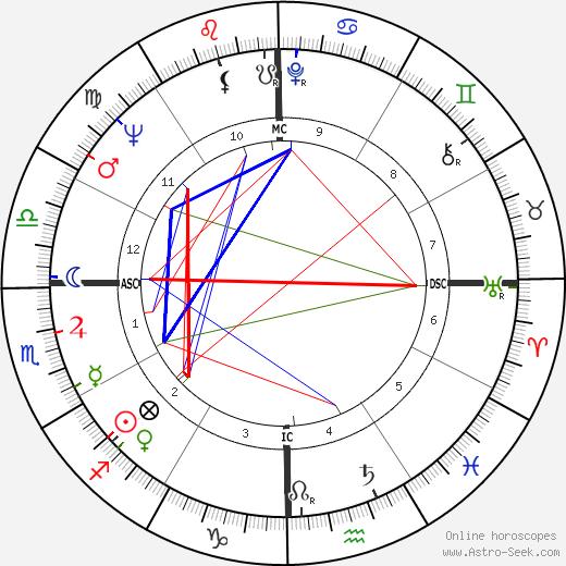 Joseph Arnold Evans день рождения гороскоп, Joseph Arnold Evans Натальная карта онлайн