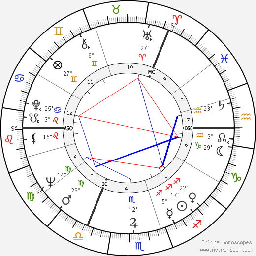 Judi Dench birth chart, biography, wikipedia 2016, 2017