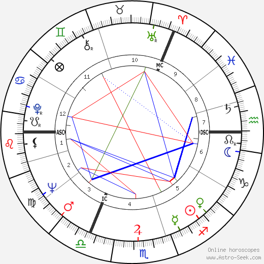 Judi Dench horoscope, astrology, Judi Dench astro natal birth chart