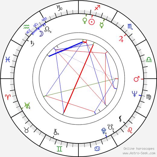 Leopoldina Balanuta astro natal birth chart, Leopoldina Balanuta horoscope, astrology