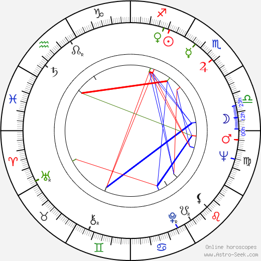 Lincoln Tate birth chart, Lincoln Tate astro natal horoscope, astrology