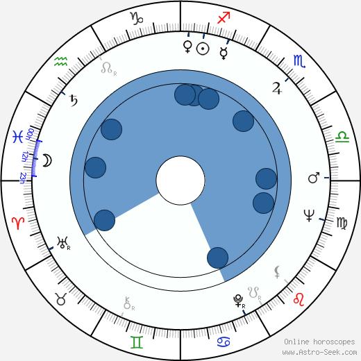 Lino Toffolo wikipedia, horoscope, astrology, instagram