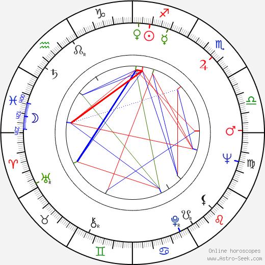 Lino Toffolo tema natale, oroscopo, Lino Toffolo oroscopi gratuiti, astrologia