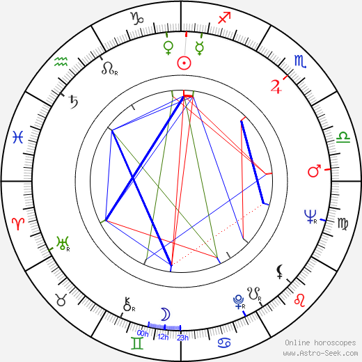 Michael Dunn birth chart, Michael Dunn astro natal horoscope, astrology