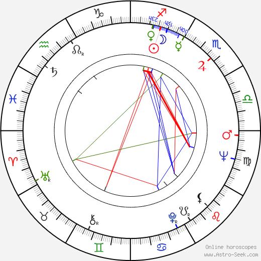 Milan Dvořák birth chart, Milan Dvořák astro natal horoscope, astrology