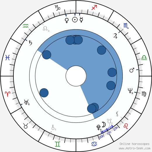 Natalya Fateeva wikipedia, horoscope, astrology, instagram